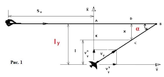 схема стрельбы